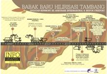 Infografis 1 - HilirisasiTambang
