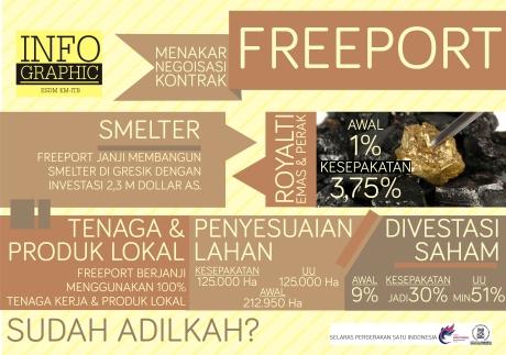 Infografis 2 - KONTRAK FREEPORT