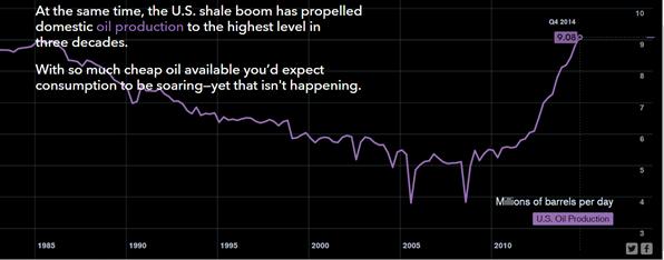 US oil produksi