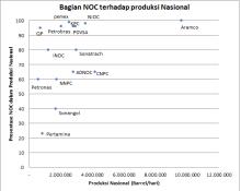 Peran dan Presentase NOC