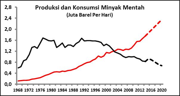 produksi vs konsumsi