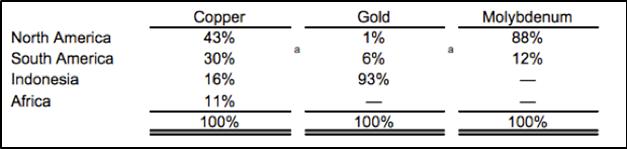 Presentase sales Freeport McMoran per Produk (2014)